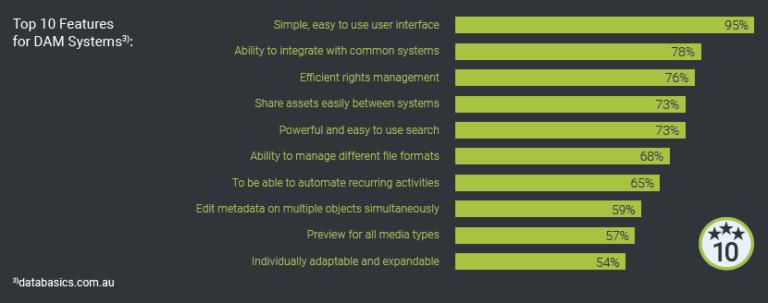 Software Development Top 10 DAM Features