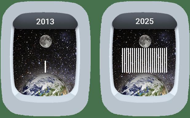 UPP – Data Volume 2013-2025
